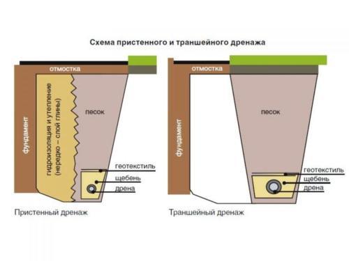 shema-drenazhа
